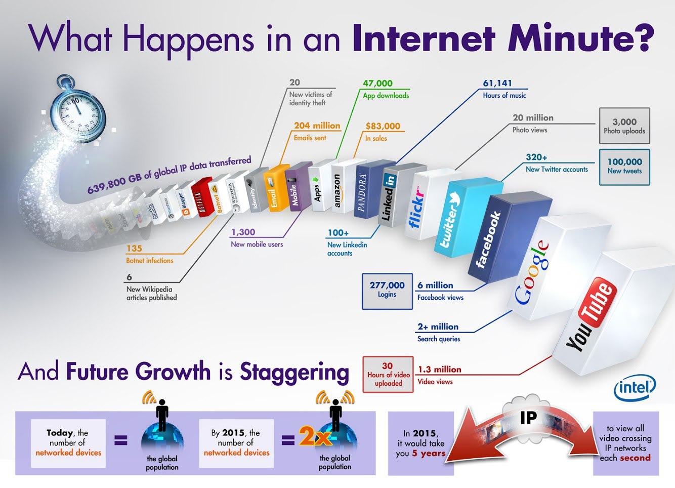 was passiert im internet in einer minute